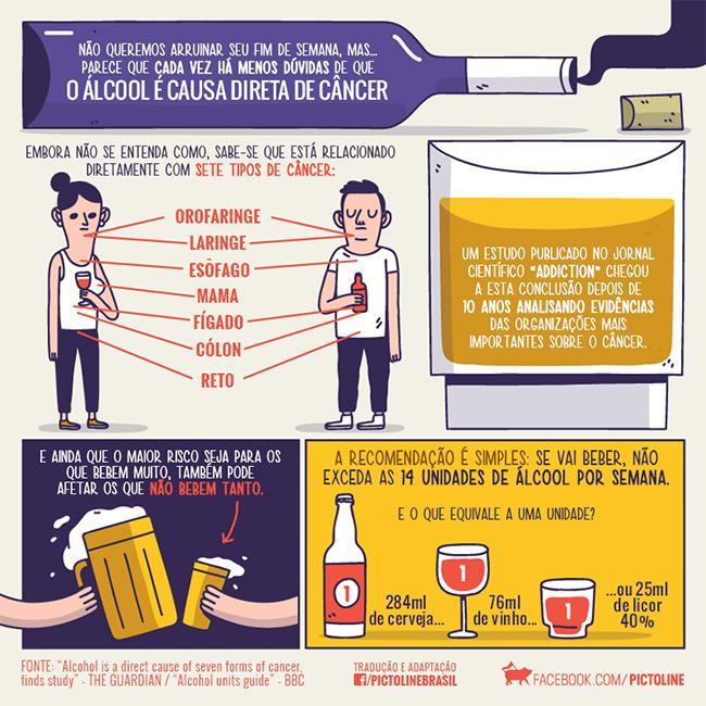 Álcool causa câncer?